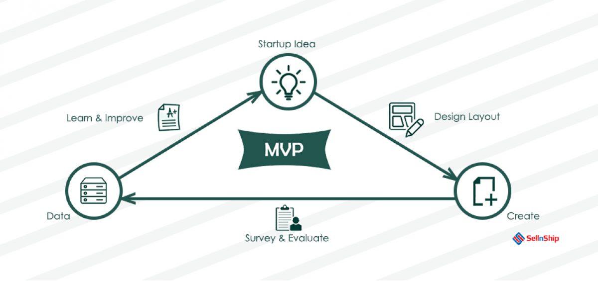 Understanding MVP
