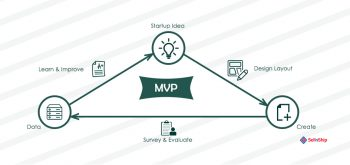 WHAT IS MVP AND WHY IT IS ABSOLUTELY NECESSARY